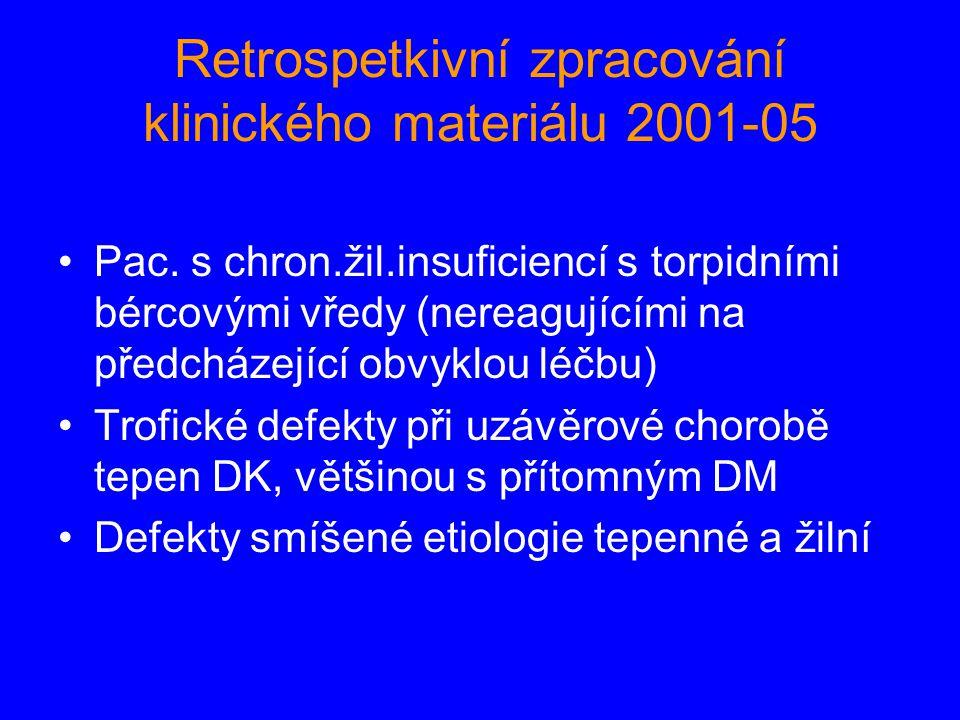 Retrospetkivní zpracování klinického materiálu 2001-05