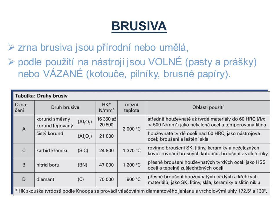 BRUSIVA zrna brusiva jsou přírodní nebo umělá,