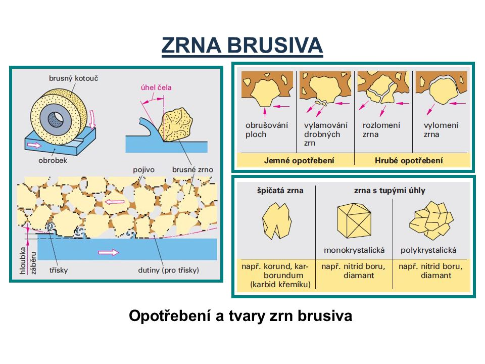ZRNA BRUSIVA Opotřebení a tvary zrn brusiva
