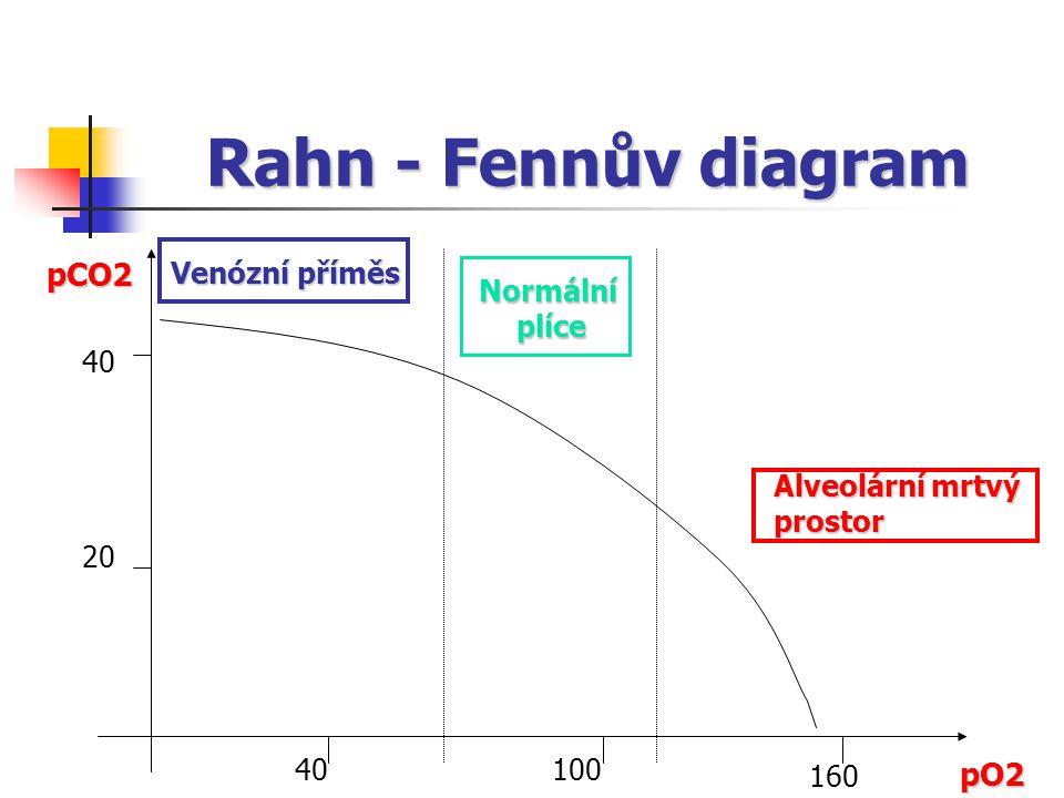 Rahn - Fennův diagram pCO2 pO2 Venózní příměs Normální plíce 40