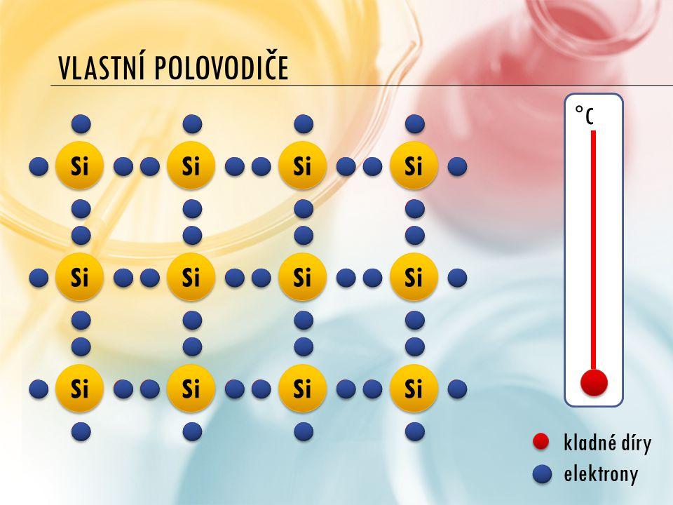 Vlastní polovodiče °C Si kladné díry elektrony