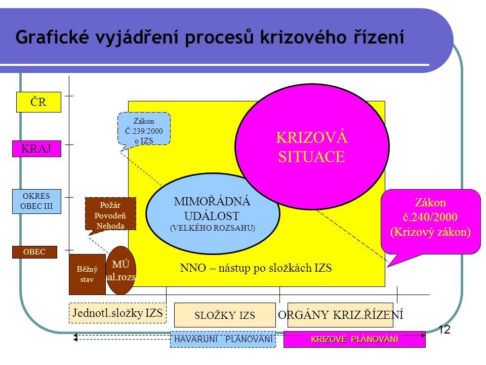 Grafické vyjádření procesů krizového řízení
