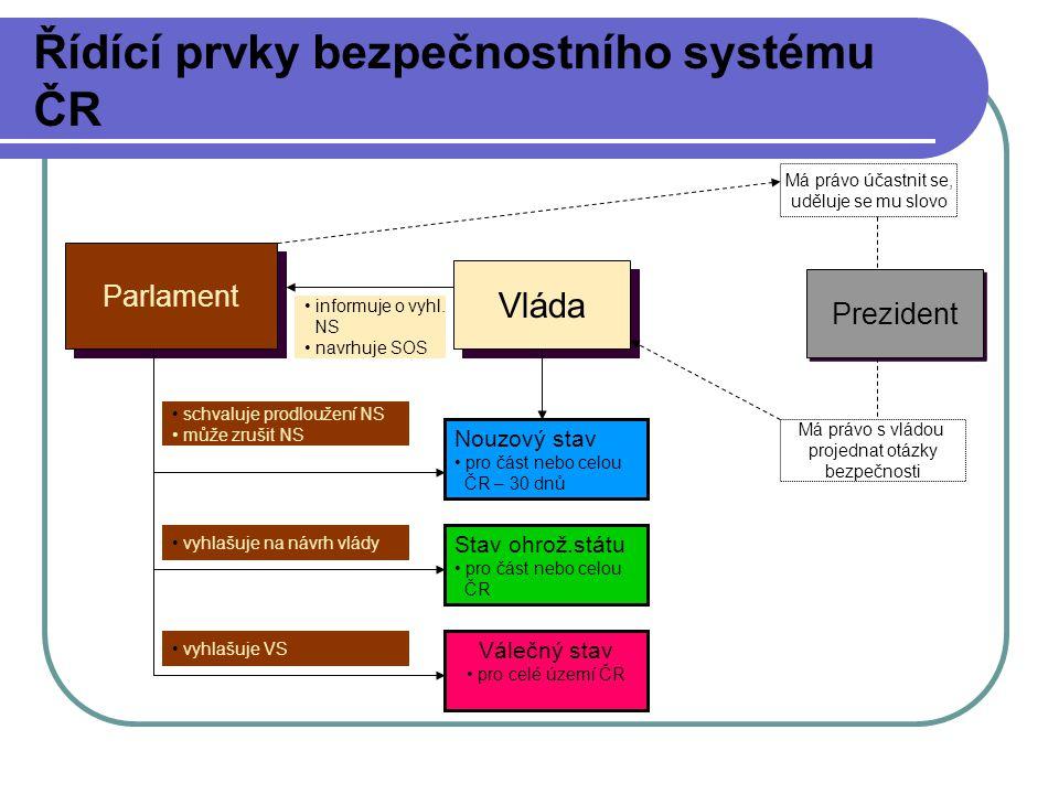 Řídící prvky bezpečnostního systému ČR