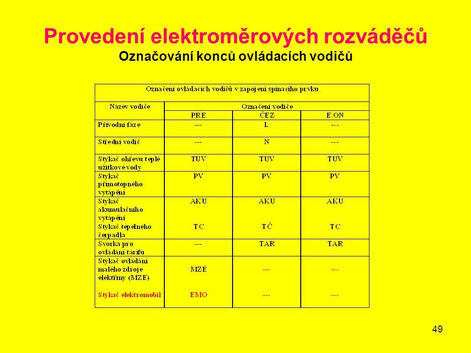 Provedení elektroměrových rozváděčů Označování konců ovládacích vodičů