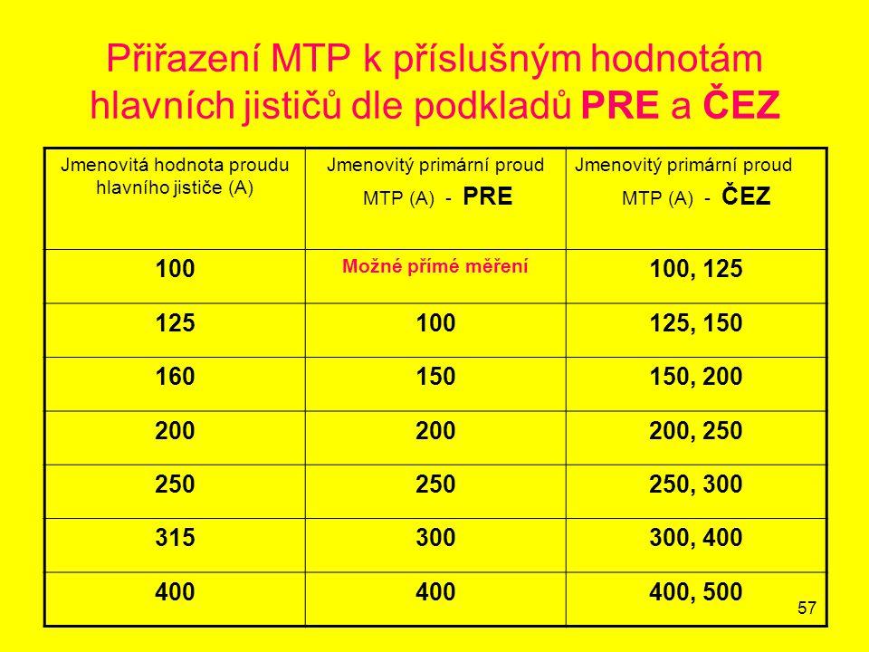Přiřazení MTP k příslušným hodnotám hlavních jističů dle podkladů PRE a ČEZ