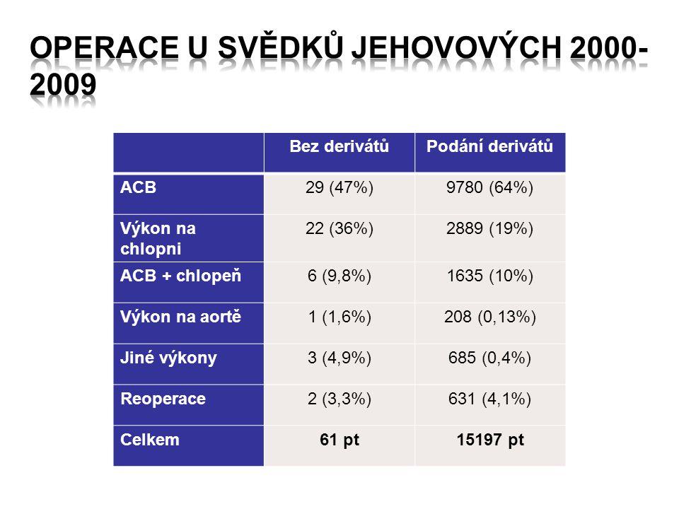 Operace u Svědků Jehovových 2000-2009