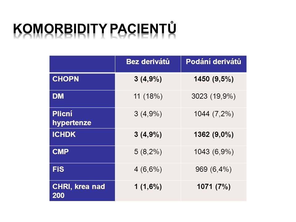 Komorbidity pacientů Bez derivátů Podání derivátů CHOPN 3 (4,9%)