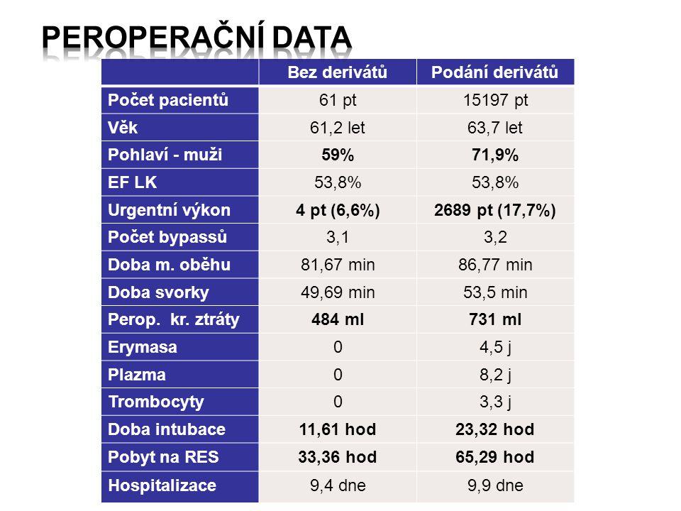 Peroperační data Bez derivátů Podání derivátů Počet pacientů 61 pt