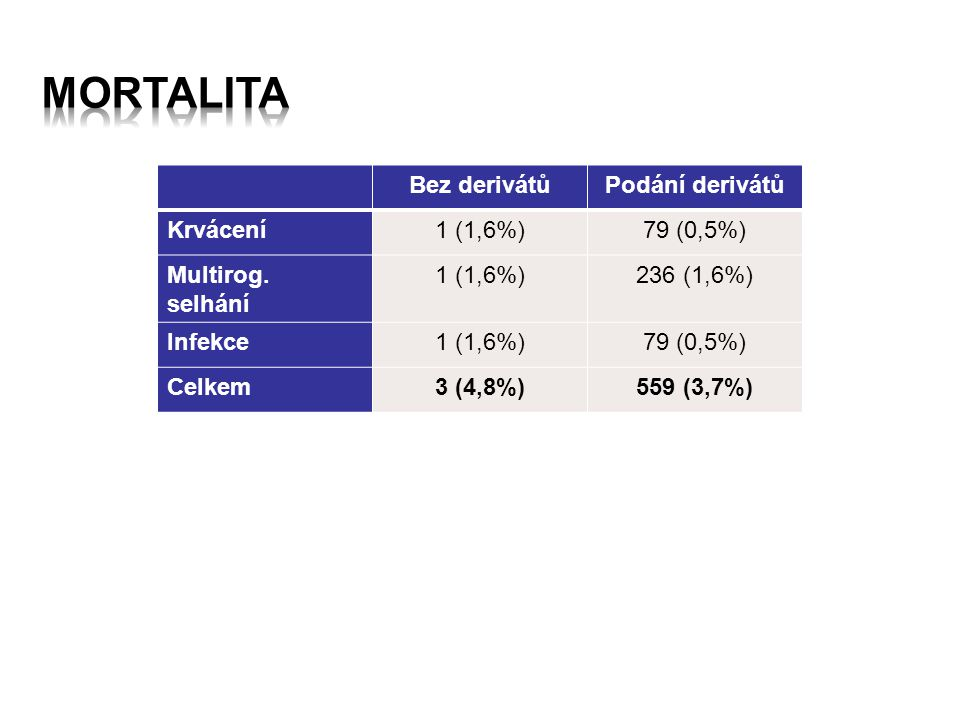 Mortalita Bez derivátů Podání derivátů Krvácení 1 (1,6%) 79 (0,5%)