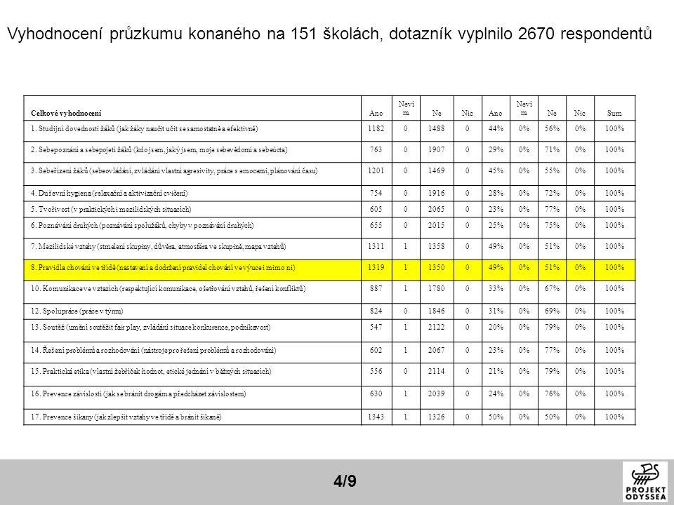 Vyhodnocení průzkumu konaného na 151 školách, dotazník vyplnilo 2670 respondentů