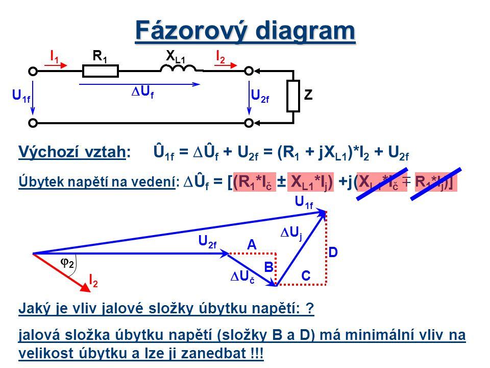 Fázorový diagram Výchozí vztah: Û1f = Ûf + U2f = (R1 + jXL1)*I2 + U2f