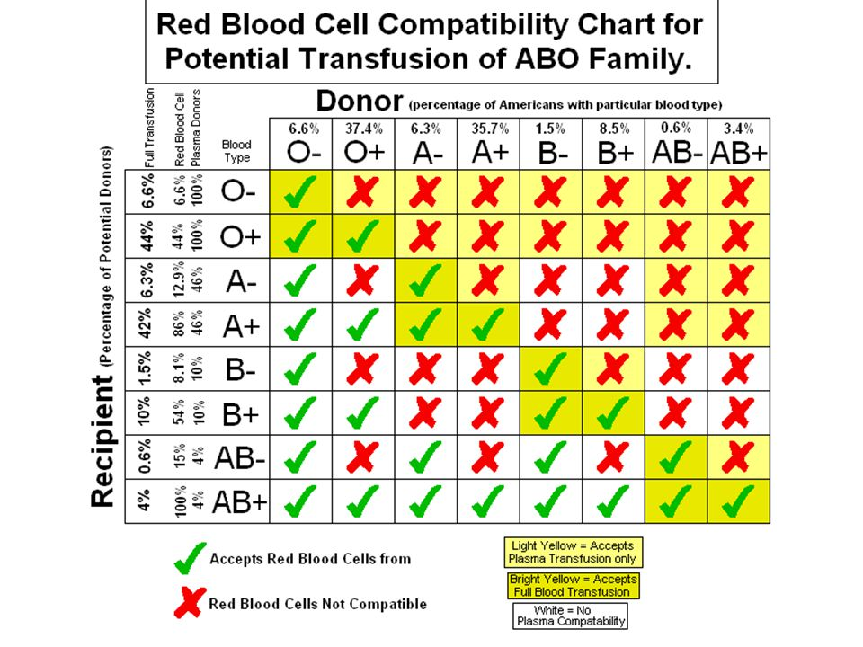 autor: Phoenix_B_1of3 http://upload.wikimedia.org/wikipedia/commons/5/5d/Blood_Type_Compatability.png uselang=cs.