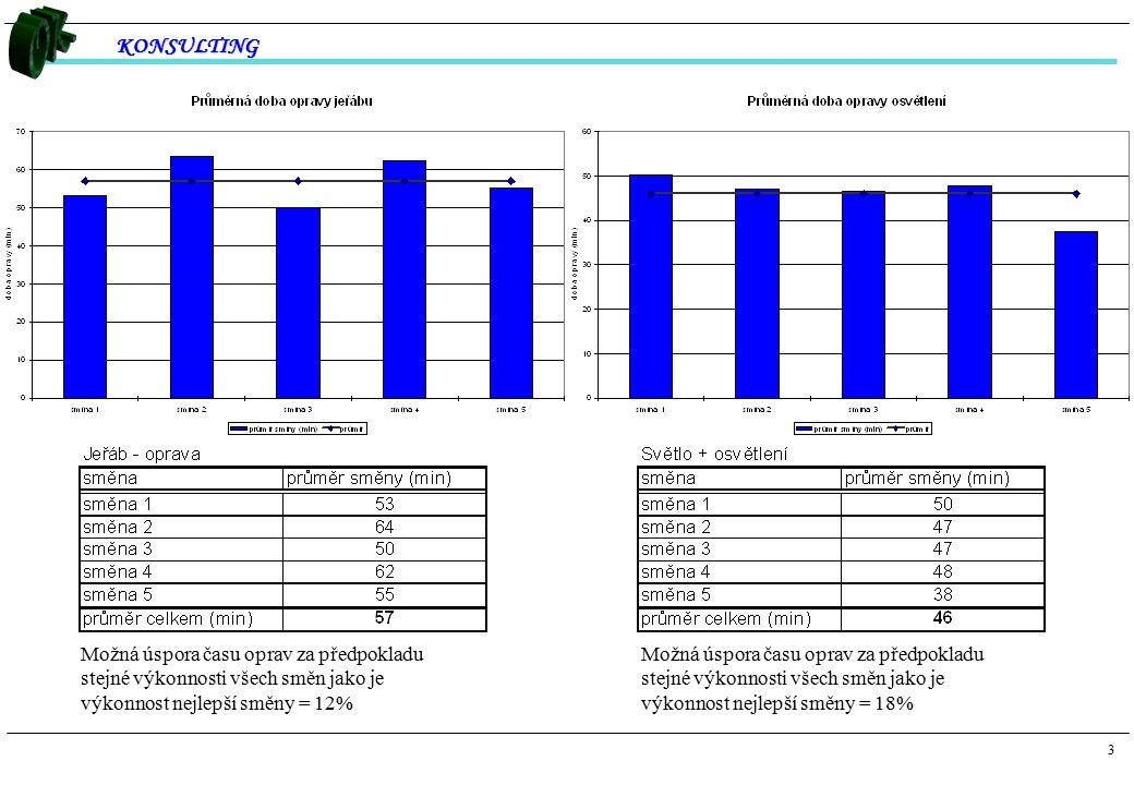Možná úspora času oprav za předpokladu stejné výkonnosti všech směn jako je výkonnost nejlepší směny = 12%
