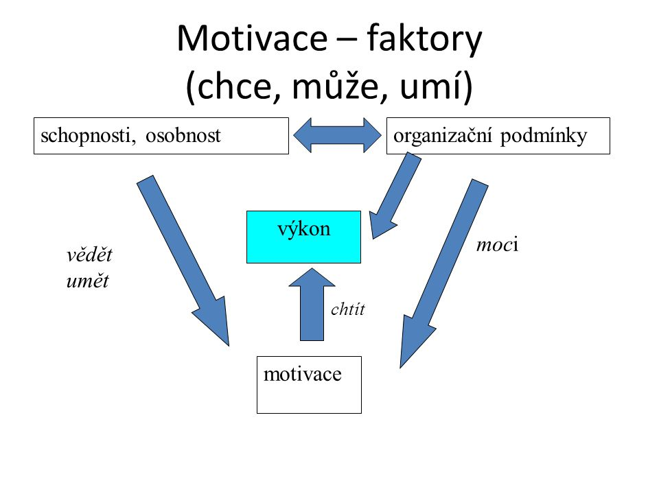 Motivace – faktory (chce, může, umí)