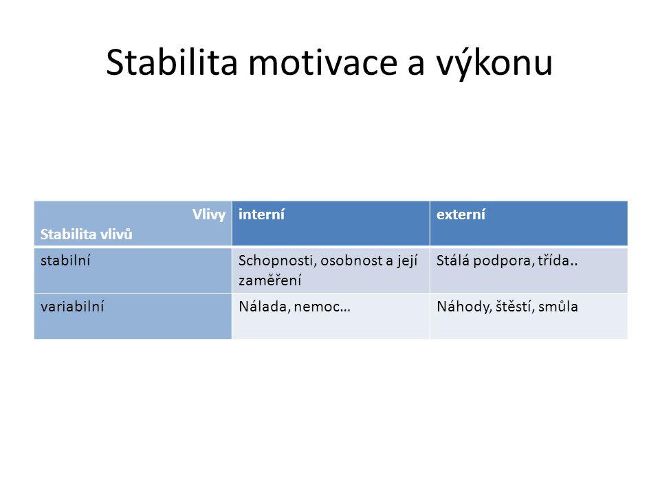 Stabilita motivace a výkonu