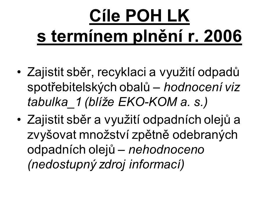 Cíle POH LK s termínem plnění r. 2006