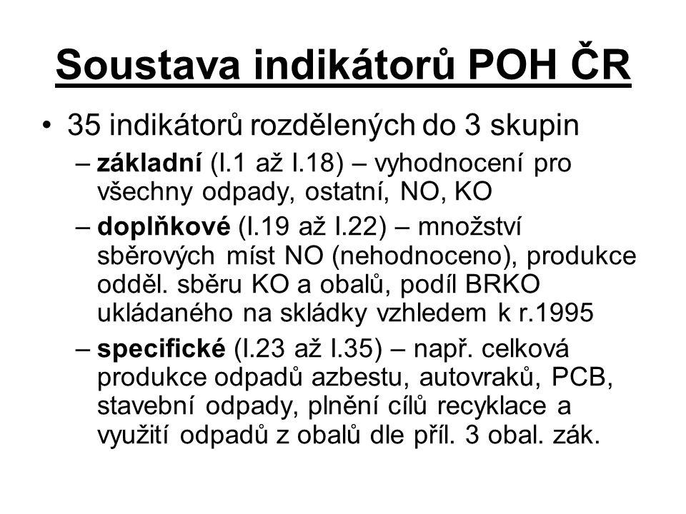 Soustava indikátorů POH ČR
