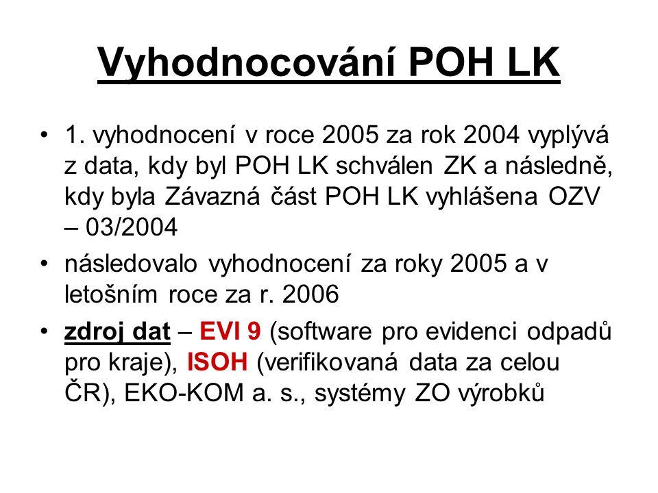 Vyhodnocování POH LK