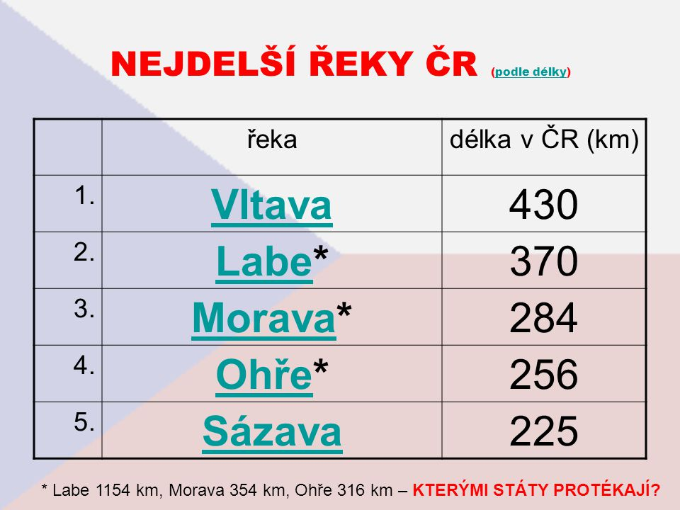NEJDELŠÍ ŘEKY ČR (podle délky)