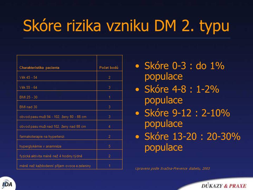 Skóre rizika vzniku DM 2. typu