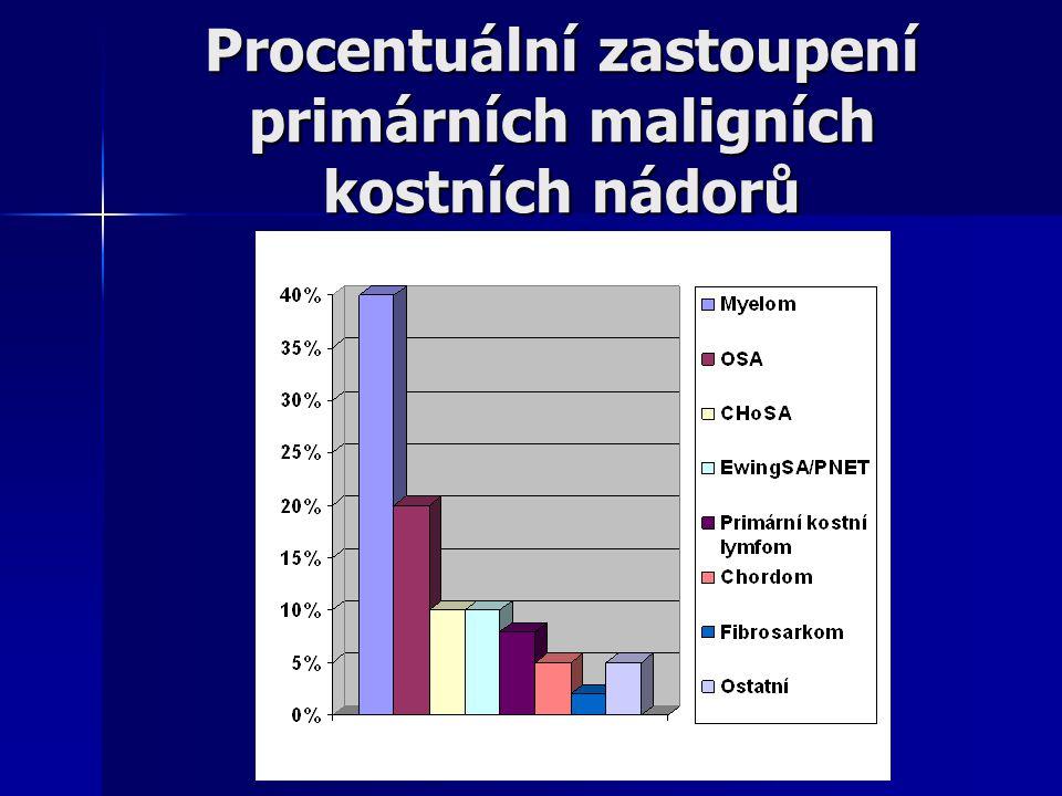 Procentuální zastoupení primárních maligních kostních nádorů