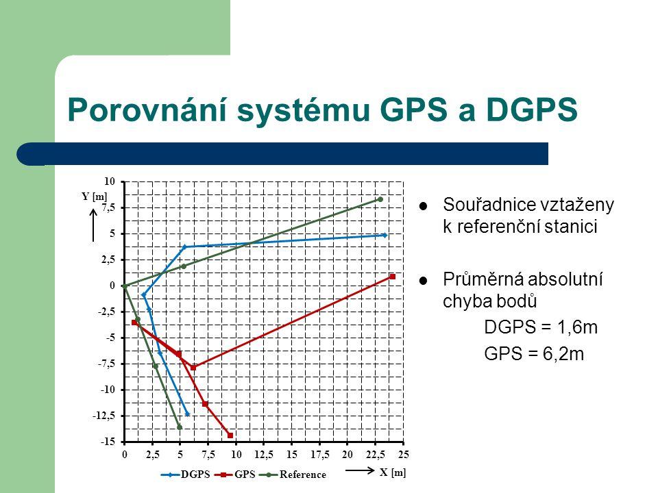 Porovnání systému GPS a DGPS