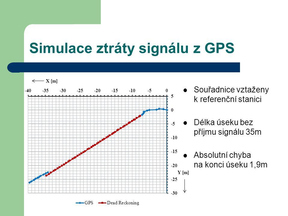 Simulace ztráty signálu z GPS