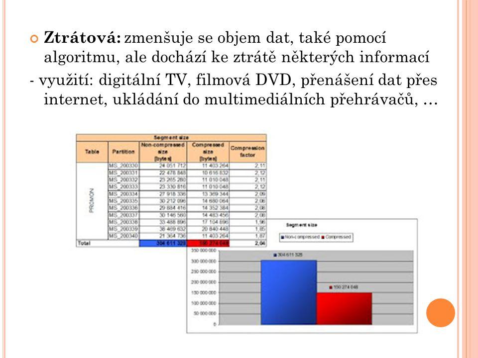 Ztrátová: zmenšuje se objem dat, také pomocí algoritmu, ale dochází ke ztrátě některých informací