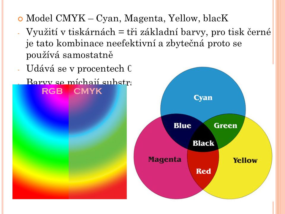Model CMYK – Cyan, Magenta, Yellow, blacK