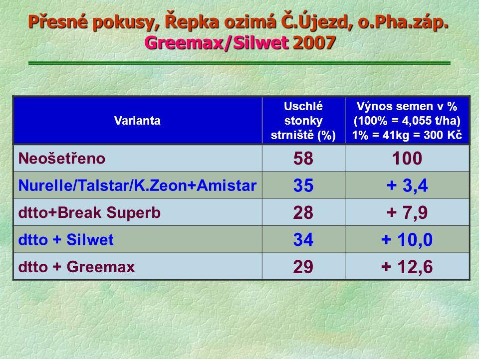 Přesné pokusy, Řepka ozimá Č.Újezd, o.Pha.záp. Greemax/Silwet 2007