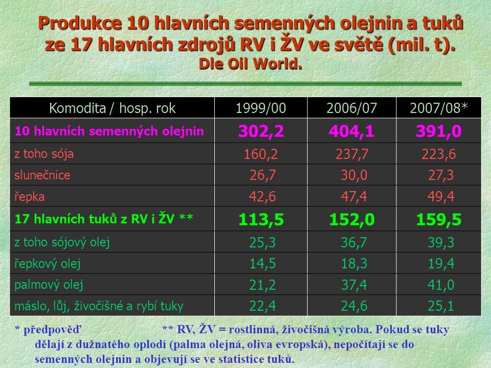 Produkce 10 hlavních semenných olejnin a tuků ze 17 hlavních zdrojů RV i ŽV ve světě (mil. t). Dle Oil World.