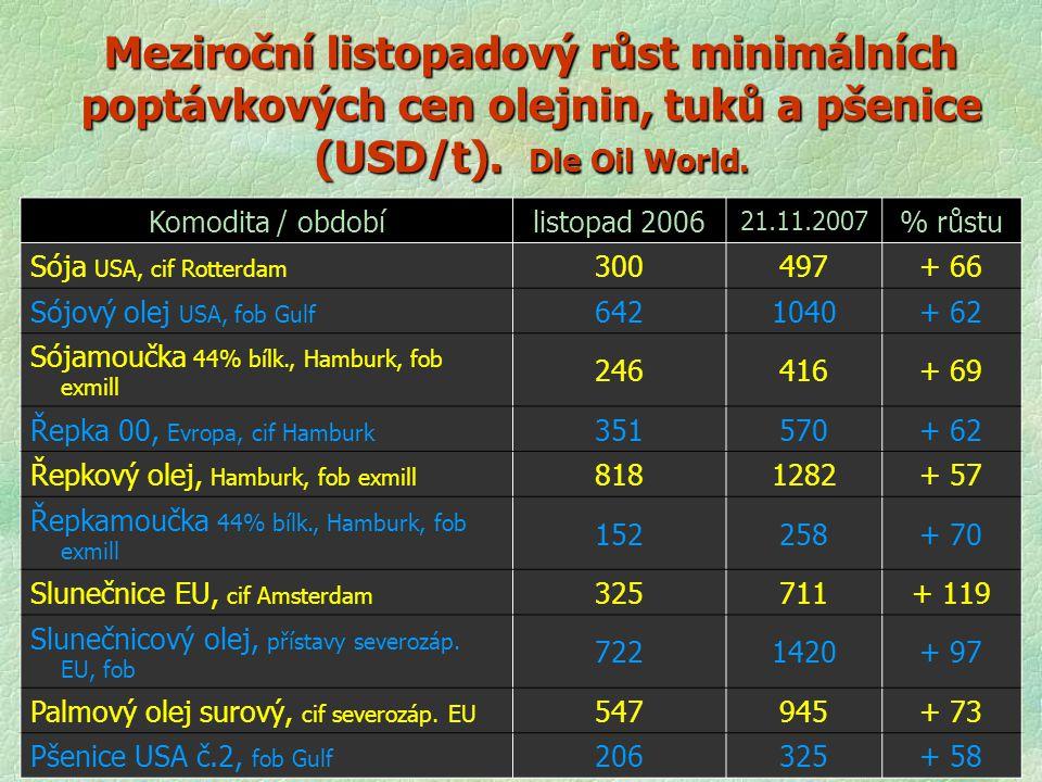 Meziroční listopadový růst minimálních poptávkových cen olejnin, tuků a pšenice (USD/t). Dle Oil World.