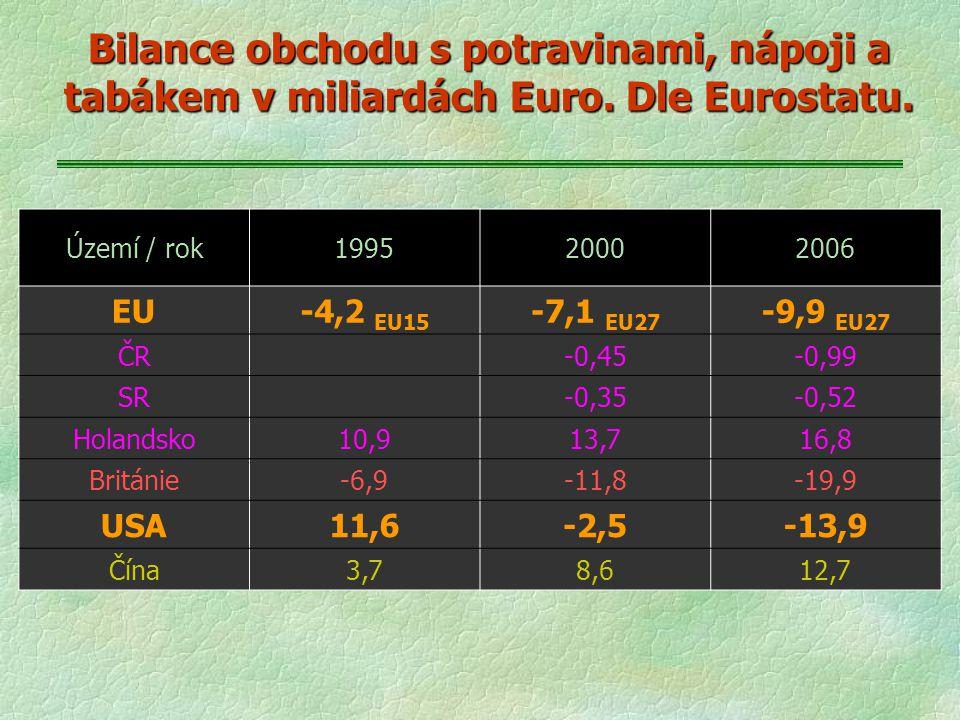 Bilance obchodu s potravinami, nápoji a tabákem v miliardách Euro