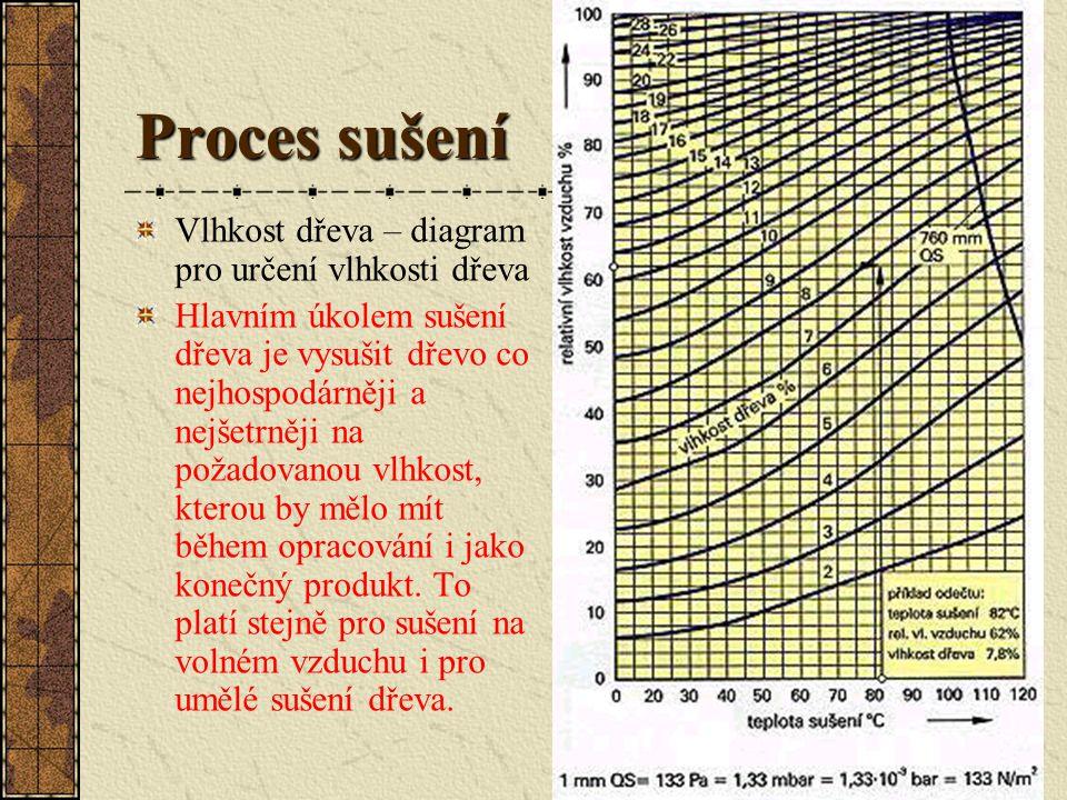 Proces sušení Vlhkost dřeva – diagram pro určení vlhkosti dřeva