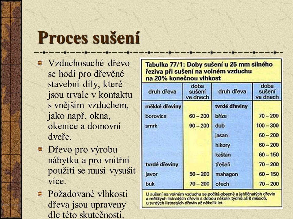 Proces sušení