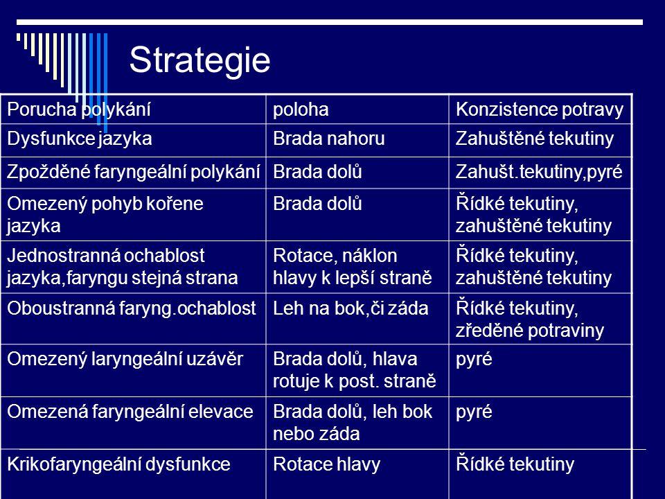 Strategie Porucha polykání poloha Konzistence potravy Dysfunkce jazyka