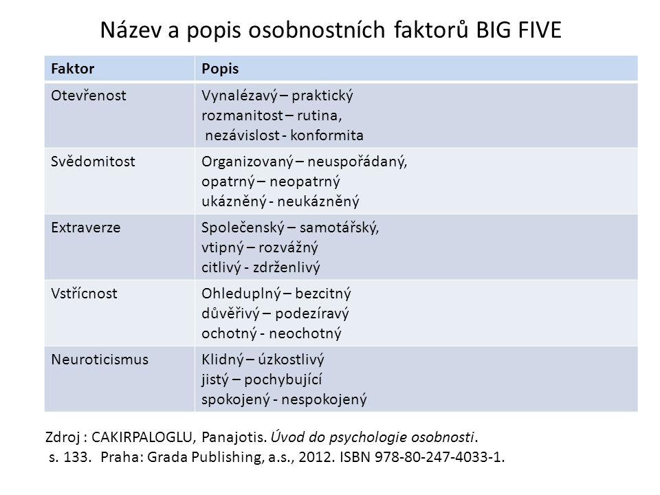 Název a popis osobnostních faktorů BIG FIVE