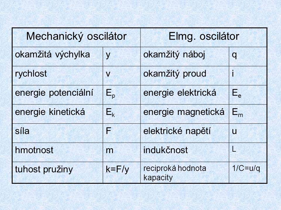 Mechanický oscilátor Elmg. oscilátor okamžitá výchylka y