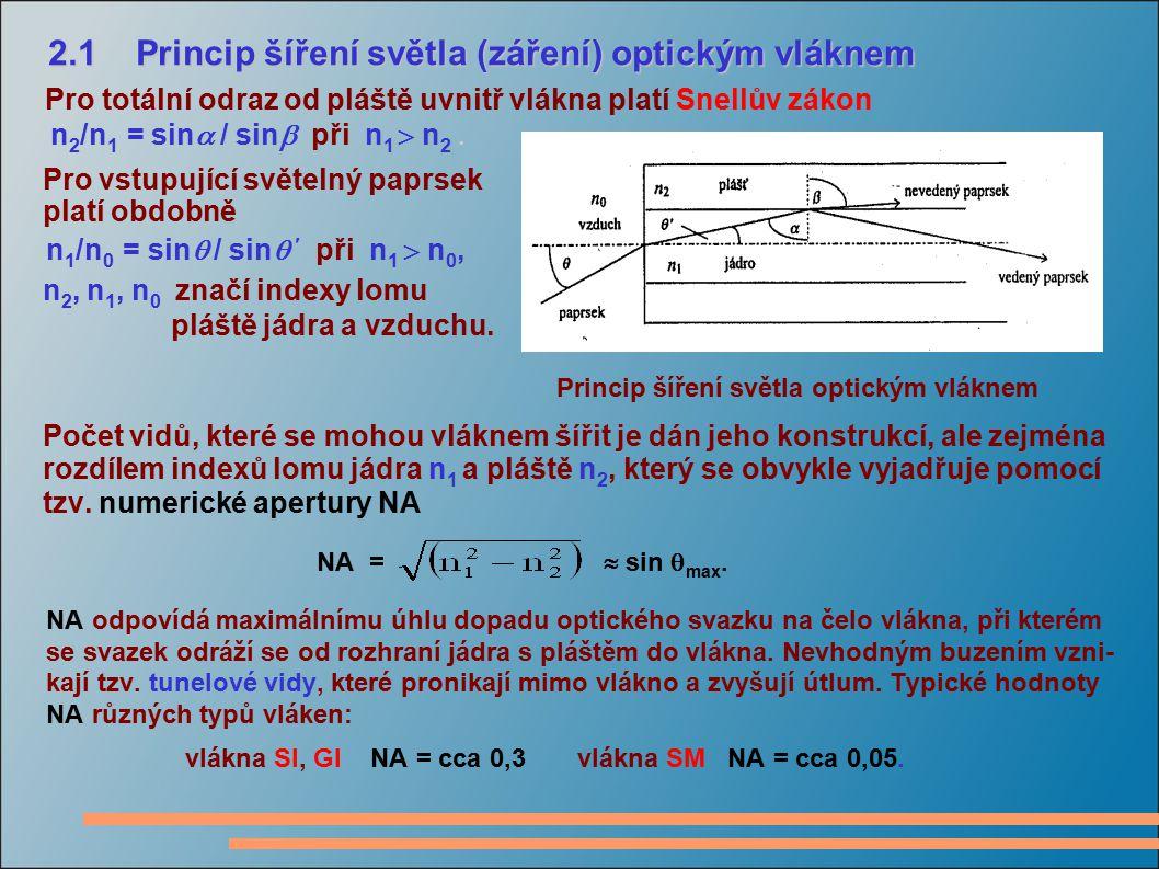 2.1 Princip šíření světla (záření) optickým vláknem