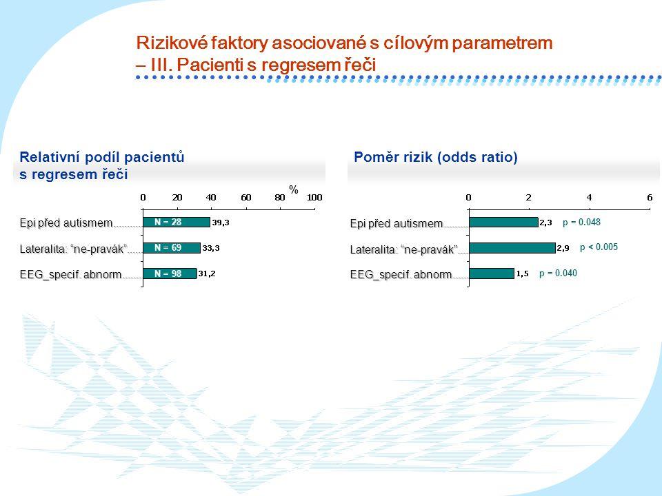 Rizikové faktory asociované s cílovým parametrem – III