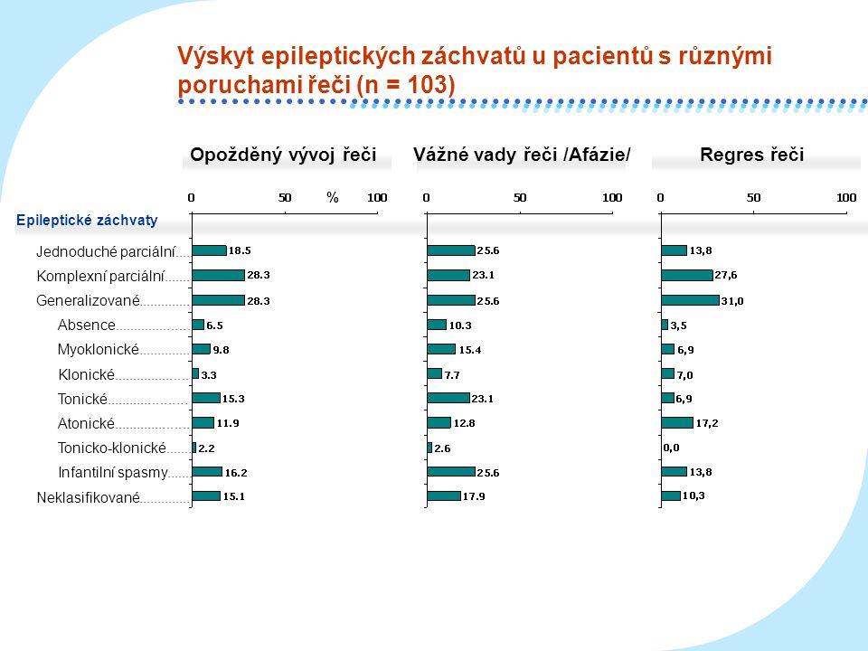 Výskyt epileptických záchvatů u pacientů s různými poruchami řeči (n = 103)