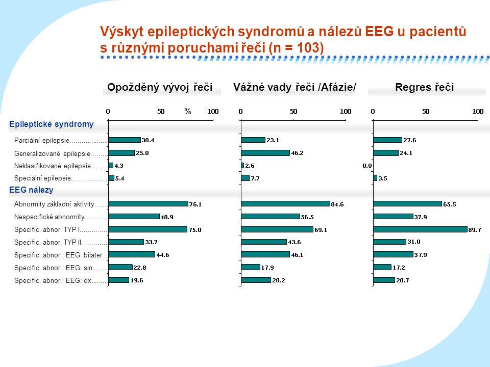Výskyt epileptických syndromů a nálezů EEG u pacientů s různými poruchami řeči (n = 103)