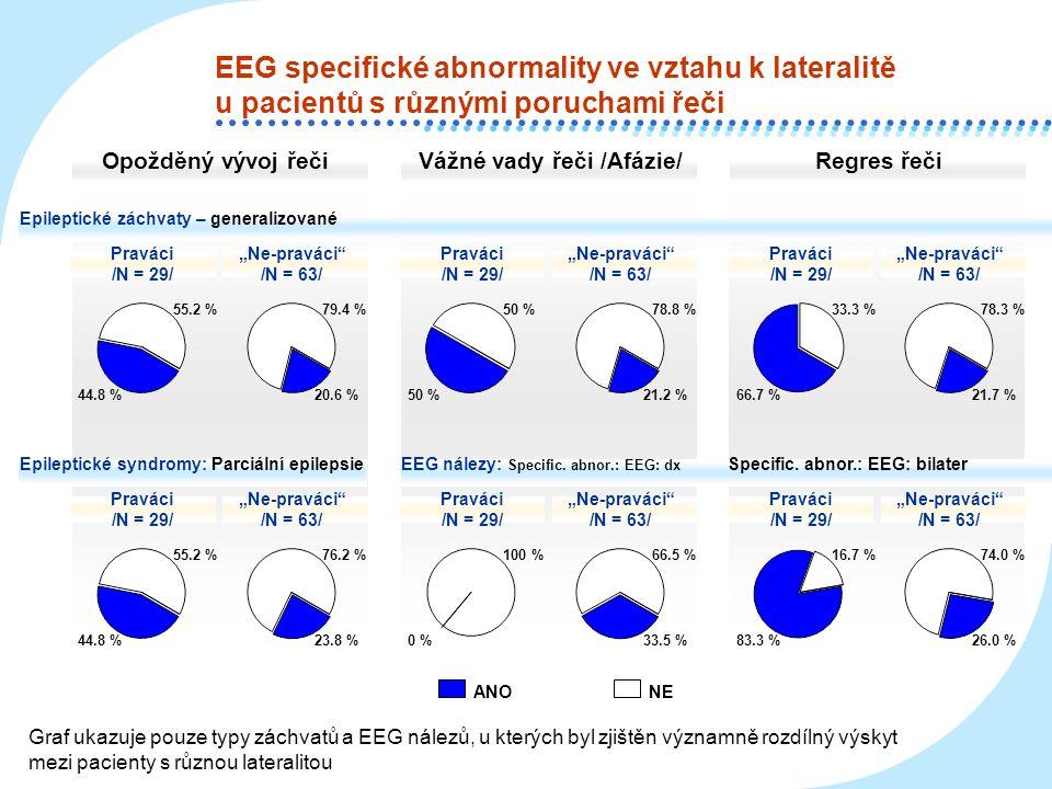 EEG specifické abnormality ve vztahu k lateralitě u pacientů s různými poruchami řeči