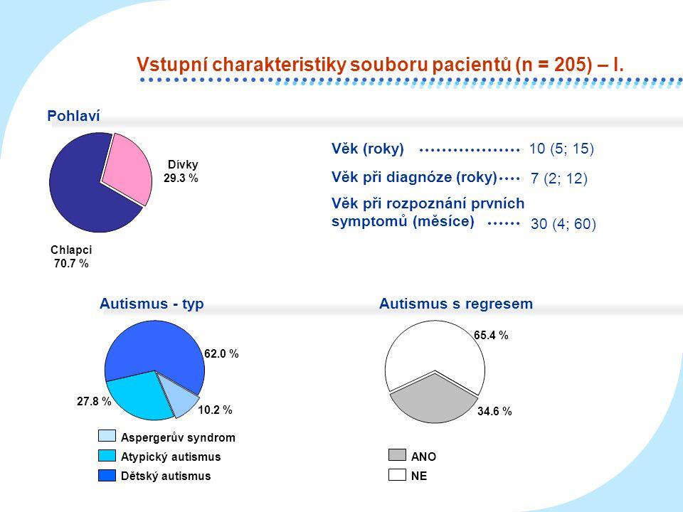 Vstupní charakteristiky souboru pacientů (n = 205) – I.