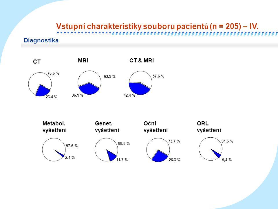 Vstupní charakteristiky souboru pacientů (n = 205) – IV.