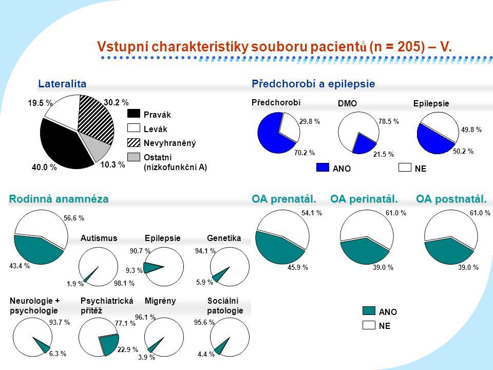Vstupní charakteristiky souboru pacientů (n = 205) – V.