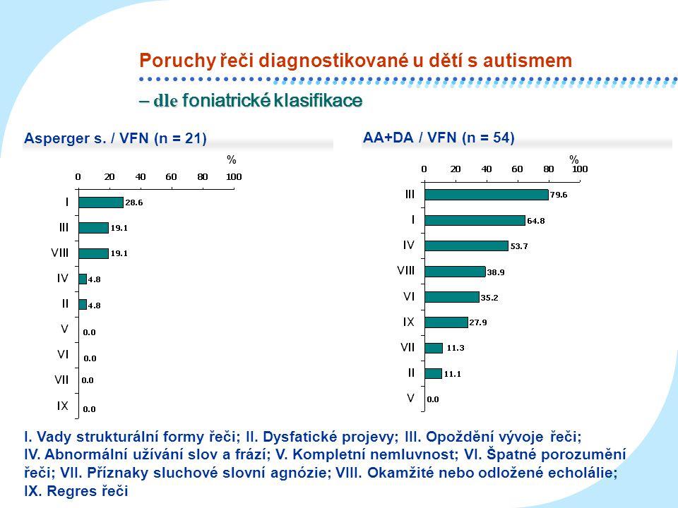 Poruchy řeči diagnostikované u dětí s autismem