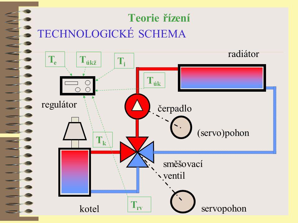 Teorie řízení TECHNOLOGICKÉ SCHEMA radiátor Te Túkž Ti Túk regulátor