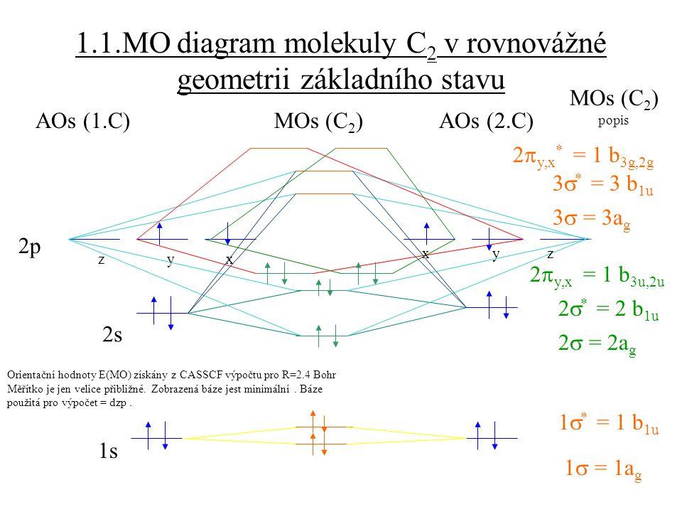 1.1.MO diagram molekuly C2 v rovnovážné geometrii základního stavu