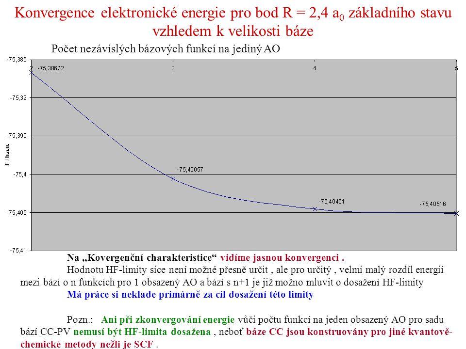 Konvergence elektronické energie pro bod R = 2,4 a0 základního stavu vzhledem k velikosti báze